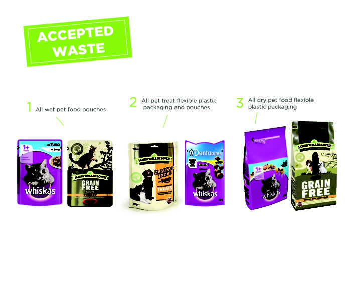 Pet food packaging recycling